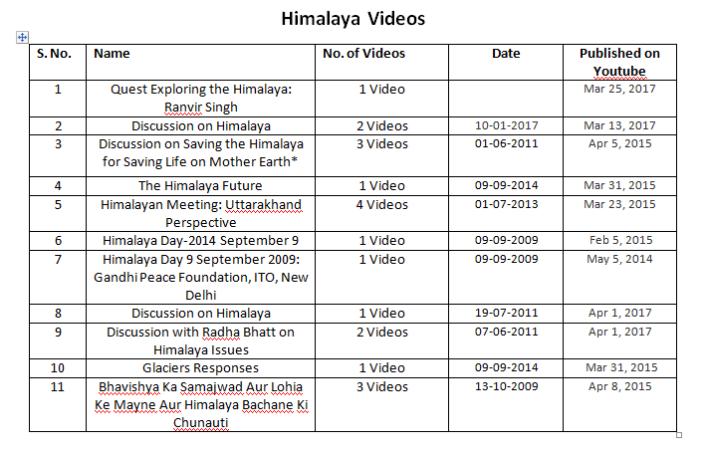 himalaya videos